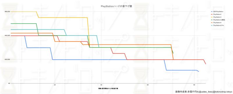 PlayStationハードの値下げ幅をグラフにしたもの。円ベースでグラフにした