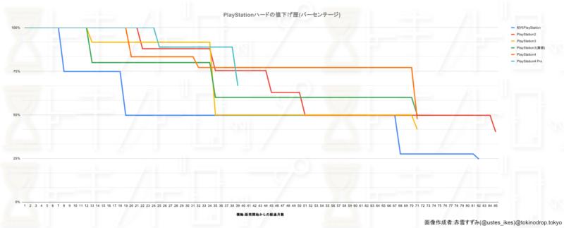 PlayStationハードの値下げ幅をグラフにしたもの。こちらはパーセンテージベースでグラフにした